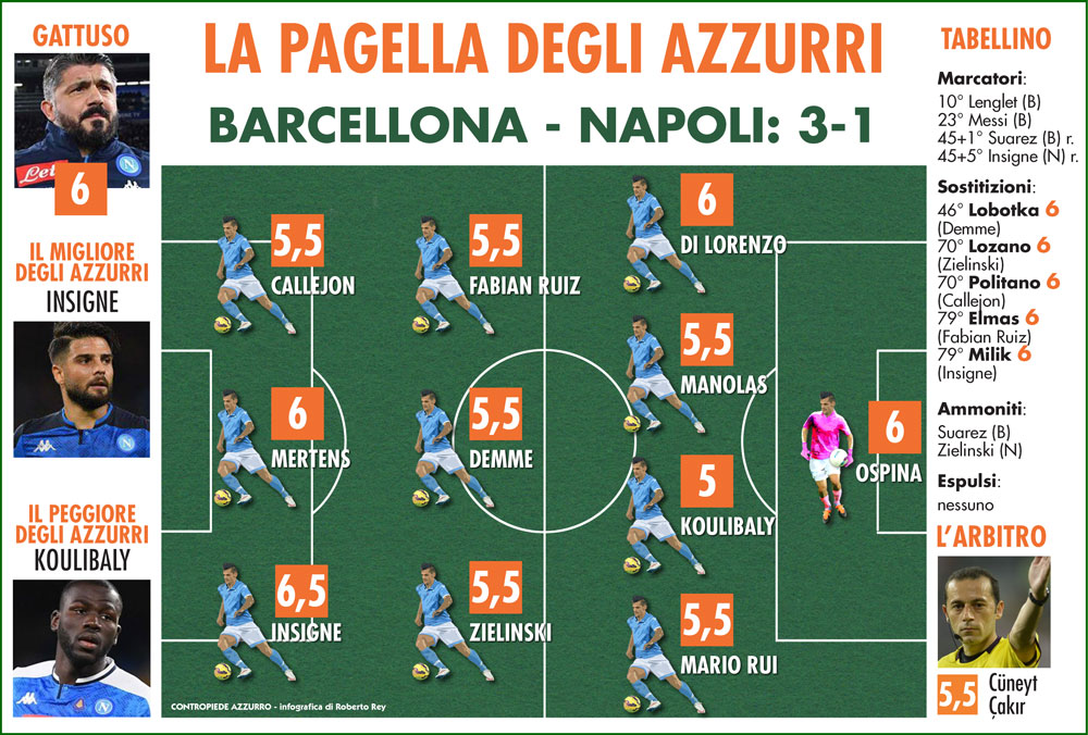 Champions League le pagelle di Barcellona Napoli
